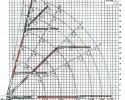 MKG kraan Combidak draaglastdiagram